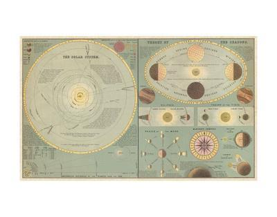 Chart of the Solar System and the Theory of Seasons, 1873