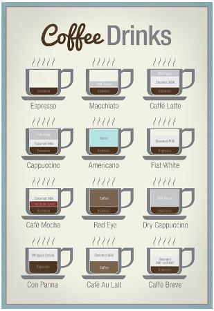 Coffee Drinks Art Print Poster
