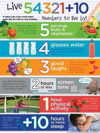 Live 54321+10™ (Numbers to Live By) for Kids Laminated Educational Poster