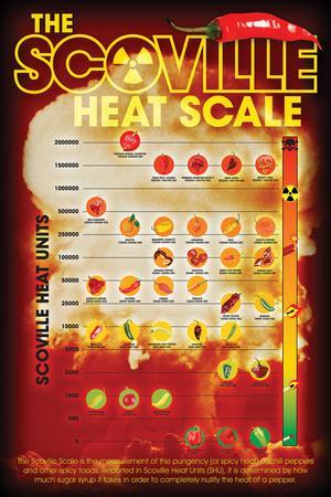 Scoville Heating Index
