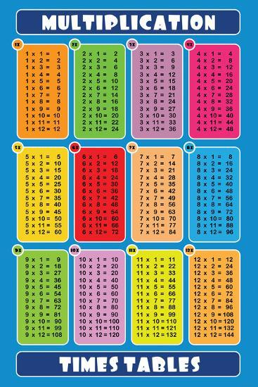 Multiplication Table Blue Posters At Allposters Com