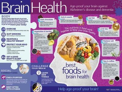 Brain Health Poster