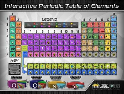 Periodic Table Of Elements Interactive Wall Chart