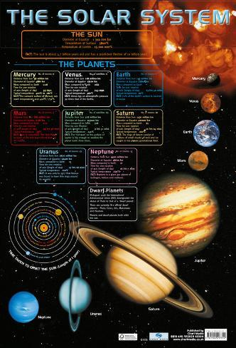 Solar System Facts Poster Print Choose your size Unframed.