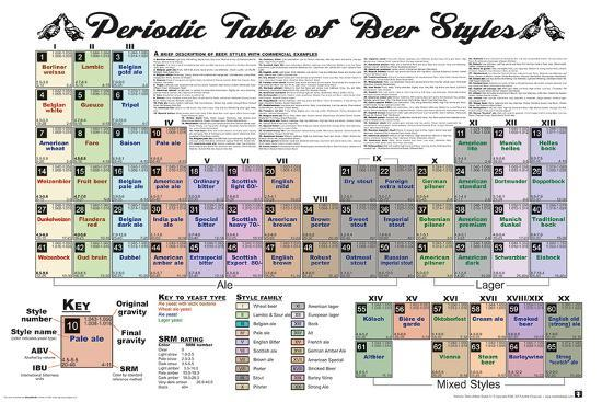 Periodic Table Of Beer Posters At Allposters