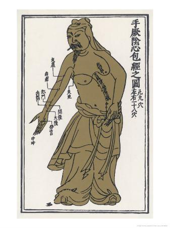 An Ancient Chinese Acupuncture Chart