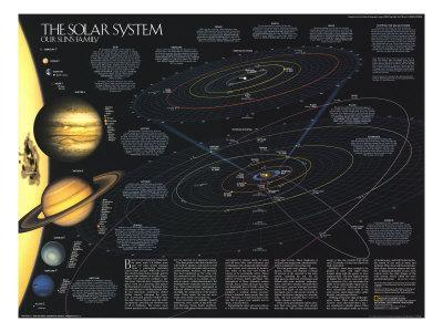 1990 Solar System