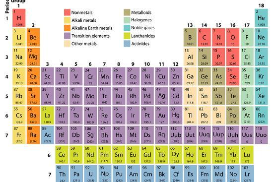 Complete periodic table of the elements with atomic number symbol complete periodic table of the elements with atomic number symbol and weight urtaz Image collections