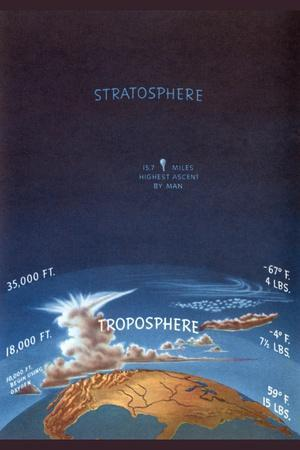 Troposphere and Stratosphere