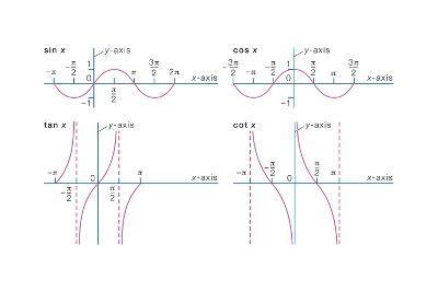 Representative Trigonometric Functions