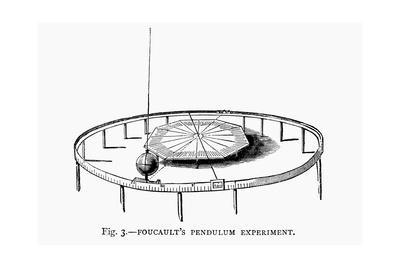 Demonstrating the Earth's Rotation Using Foucault's Pendulum in a Church, 1881