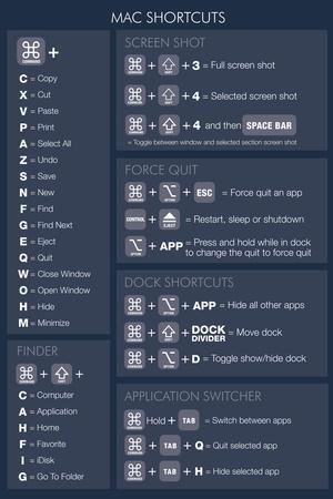 Mac OSX Shortcuts (dark)