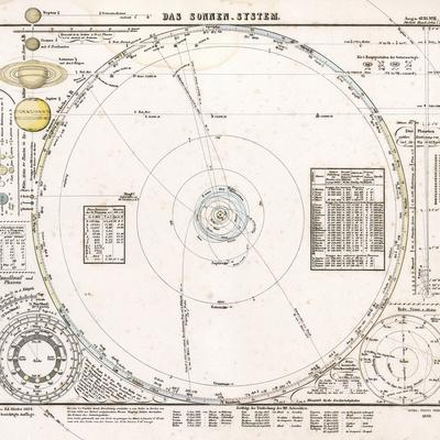 Solar System Map From 1853