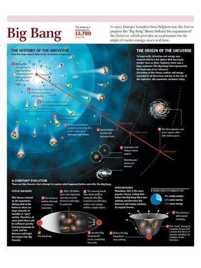 Infographic On The Beginning Of The Universe According To