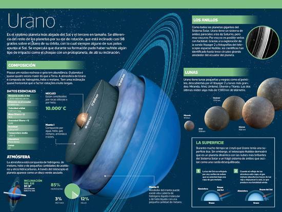 Infograf 237 A De Urano El S 233 Ptimo Planeta M 225 S Alejado Del