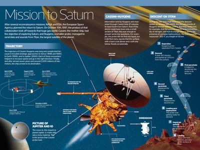 Infographic on Exploration Mission of Saturn by Cassini, the Mother Ship, and Huygens