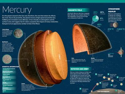 Infographic on Mercury, the Closest Planet to the Sun