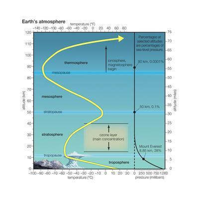 Earth Atmosphere Profile Showing Temperature and Pressure. Atmosphere, Climate, Earth Sciences