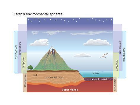 Earth U0026 39 S Environmental Spheres  Crust