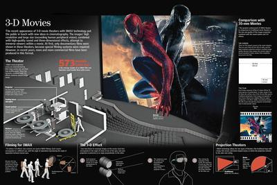 Infographic of the Operation of the 3D Technology in the Cinema: Showrooms, Filming and Projection