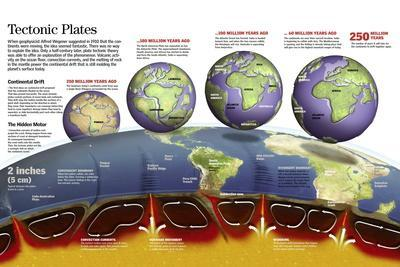 Infographic About Movements of Tectonic Plates, Formation of Current Continents, Seas and Oceans