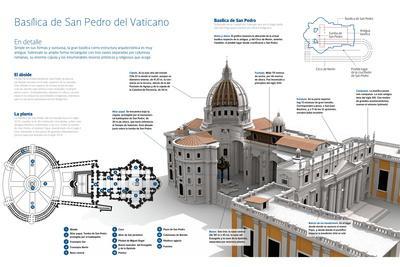 Infografía De La Basílica De San Pedro Del Vaticano, Templo Católico