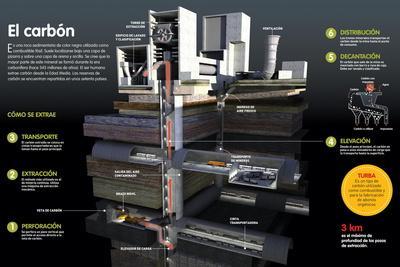 Infografía Sobre La Obtención Del Carbón a Partir De Una Veta, Perforación,