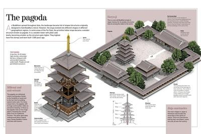 Infographic About Pagodas (Wooden Structures of the 8th Century), Buddhist Temple Horyu-Ji in Japan