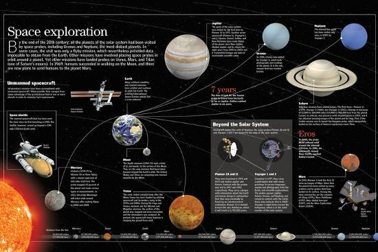 Infographic About Space Exploration Posters At Allposters Com