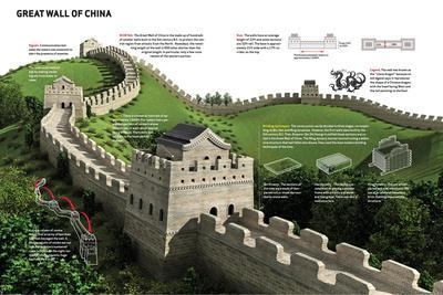 Infographic About the Great Wall of China, Built Between the 5th and the 11th Centuries B.C.