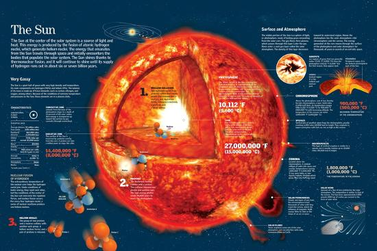 infographic about the characteristics of the sun and chemical reactions in  its core posters at allposters com