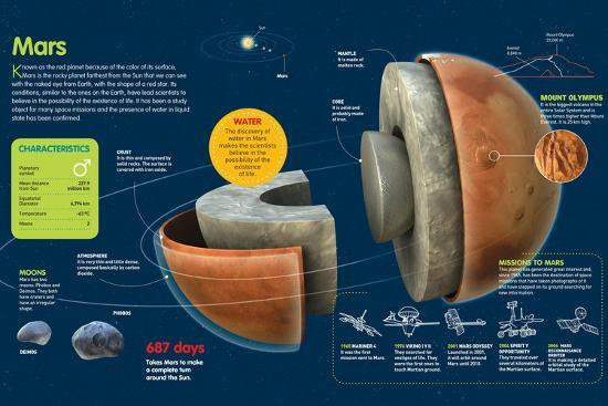 Infographic About Mars, its Atmosphere, Surface ...