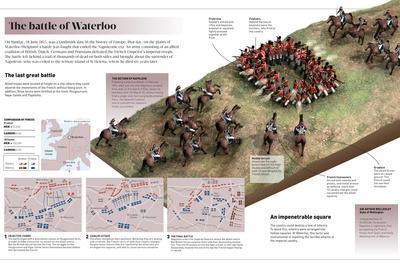 Infographic on the Battle of Waterloo (Belgium, 1815), the Fight That Ended the Napoleonic Era