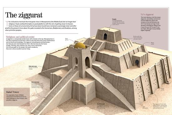 Infographic About The Ziggurat Pyramidal Buildings From XXI BC