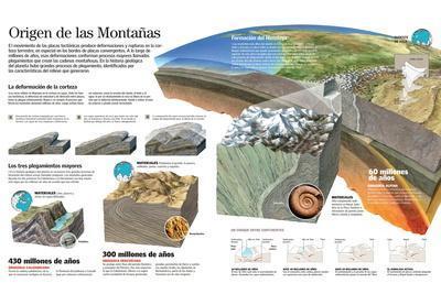 Infografía Del Proceso De Formación De Las Montañas