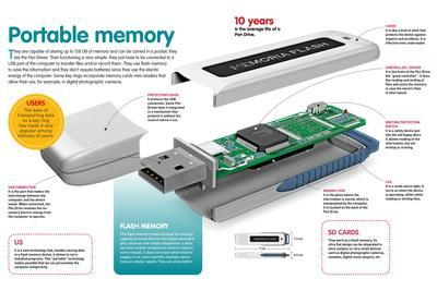 Infographic About the Portable Information Storage System or Pen Drive