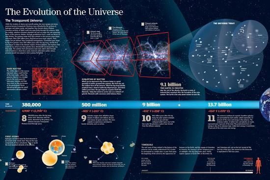 Infographic About The Expansion Of The Universe After The