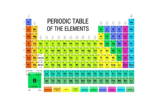 Periodic Table Of The Elements Chemistry Posters By Alejo Miranda