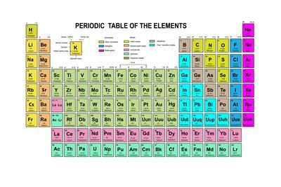 Periodic table of the elements with atomic number symbol and weight periodic table of the elements with atomic number symbol and weight urtaz Choice Image