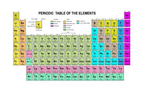 Periodic table of the elements with atomic number symbol and weight periodic table of the elements with atomic number symbol and weight urtaz Image collections