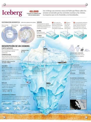 Infografía De La Estructura De Un Iceberg Su Origen Y Distribución Geográfica